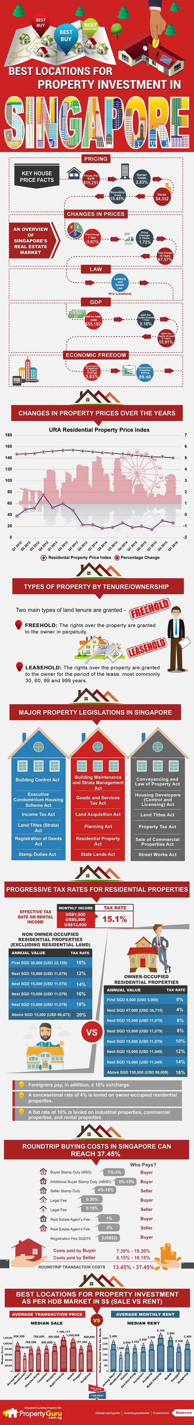 Best-locations-for-property-investment